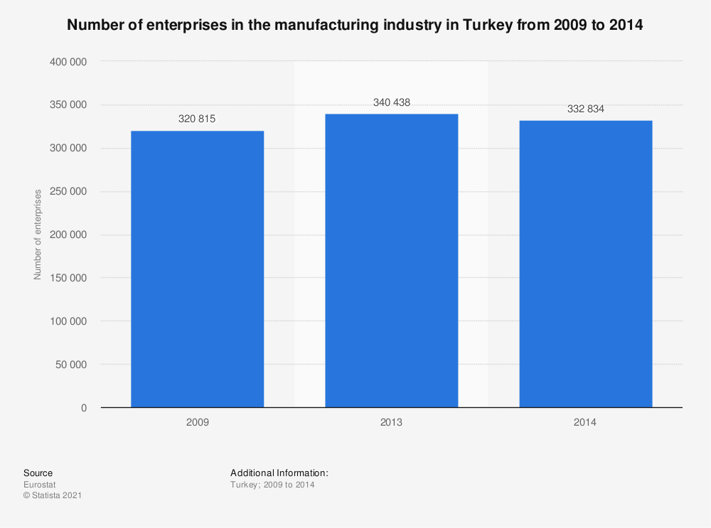 Statistic: Number of enterprises in the manufacturing industry in Turkey from 2009 to 2014   Statista
