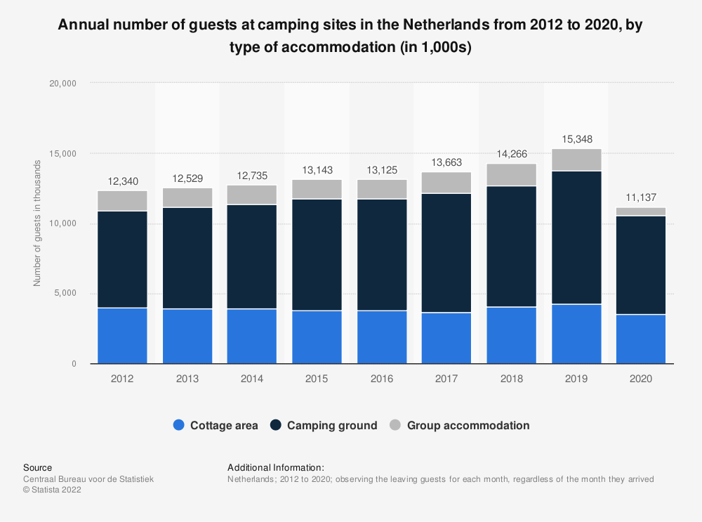 Statistic: Annual number of guests at camping sites in the Netherlands from 2012 to 2018, by type of accommodation (in 1,000s) | Statista