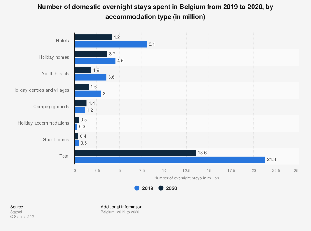 Statistic: Number of overnight stays by Belgians in Belgium in 2018, by accommodation type | Statista