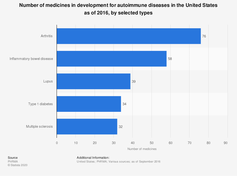 Statistic: Number of medicines in development for autoimmune diseases in the United States as of 2016, by selected types | Statista