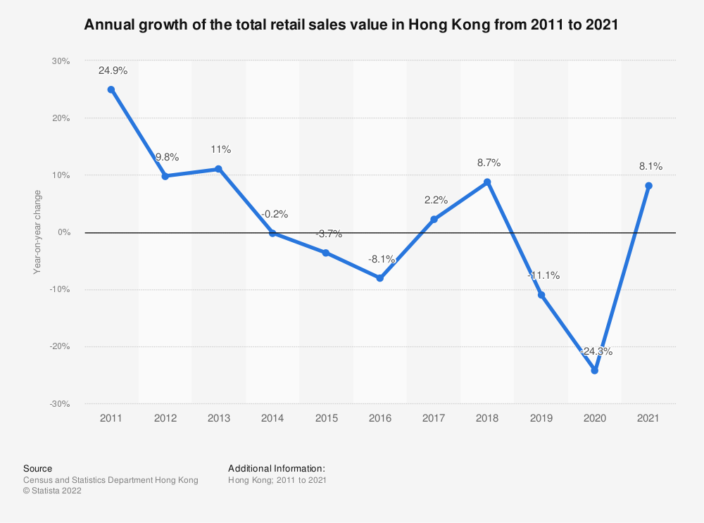 Statistic: Annual growth of the total retail sales value in Hong Kong from 2009 to 2019 | Statista