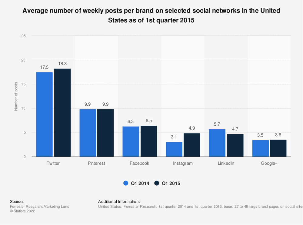 Statistic: Average number of weekly posts per brand on selected social networks in the United States as of 1st quarter 2015 | Statista