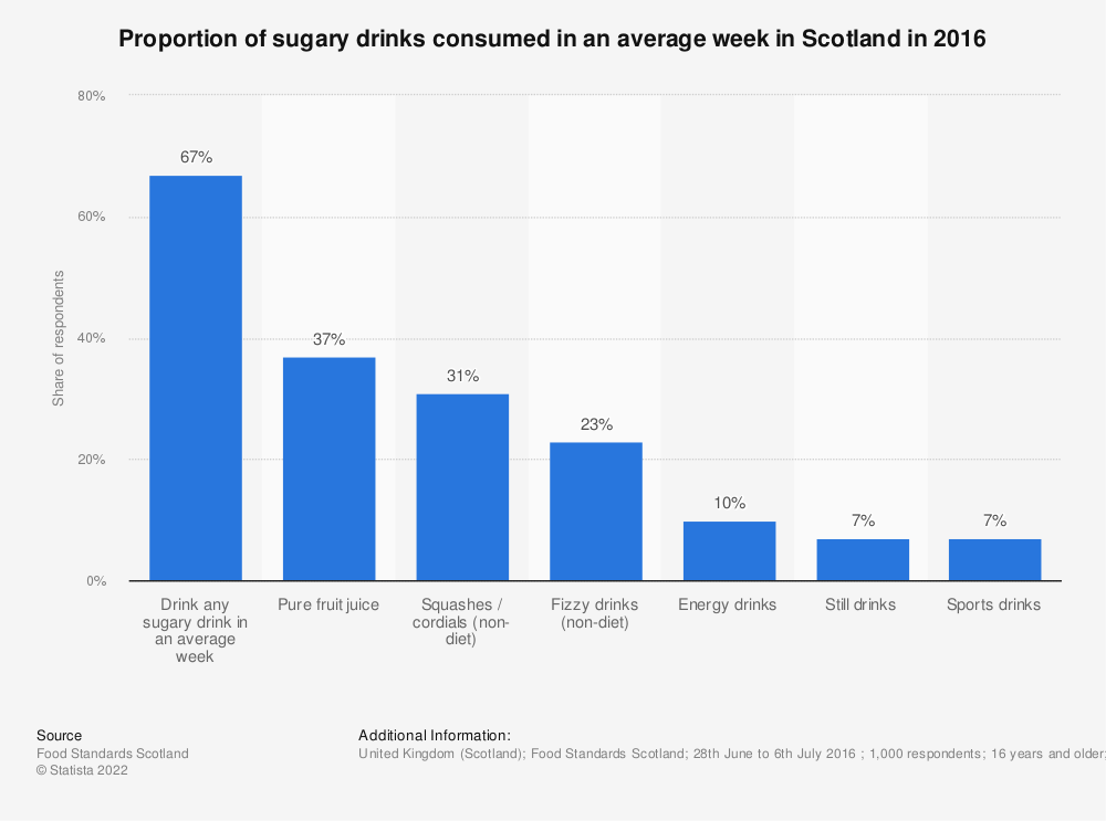 Statistic: Proportion of sugary drinks consumed in an average week in Scotland in 2016 | Statista