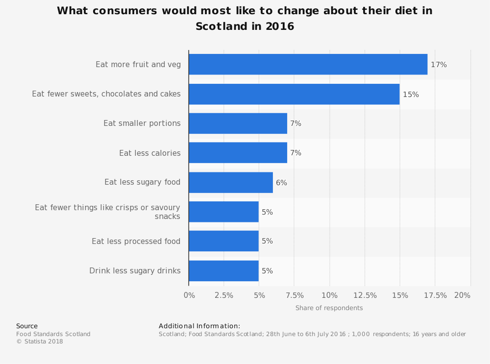 Statistic: What consumers would most like to change about their diet in Scotland in 2016 | Statista