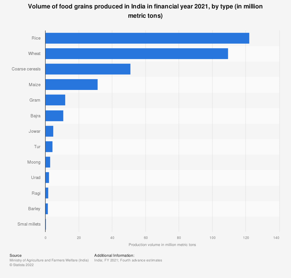 Statistic: Volume of food grains produced in India in financial year 2020, by type (in million metric tons) | Statista