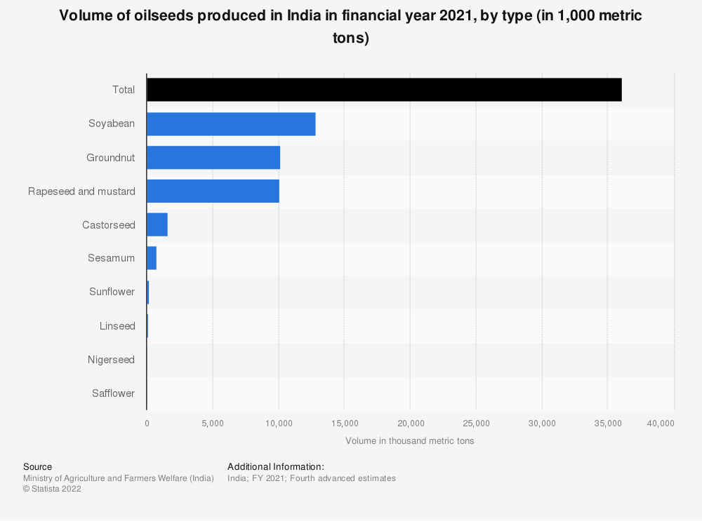Statistic: Total production of oilseeds in India in FY 2017, by type (in 1,000 metric tons)* | Statista
