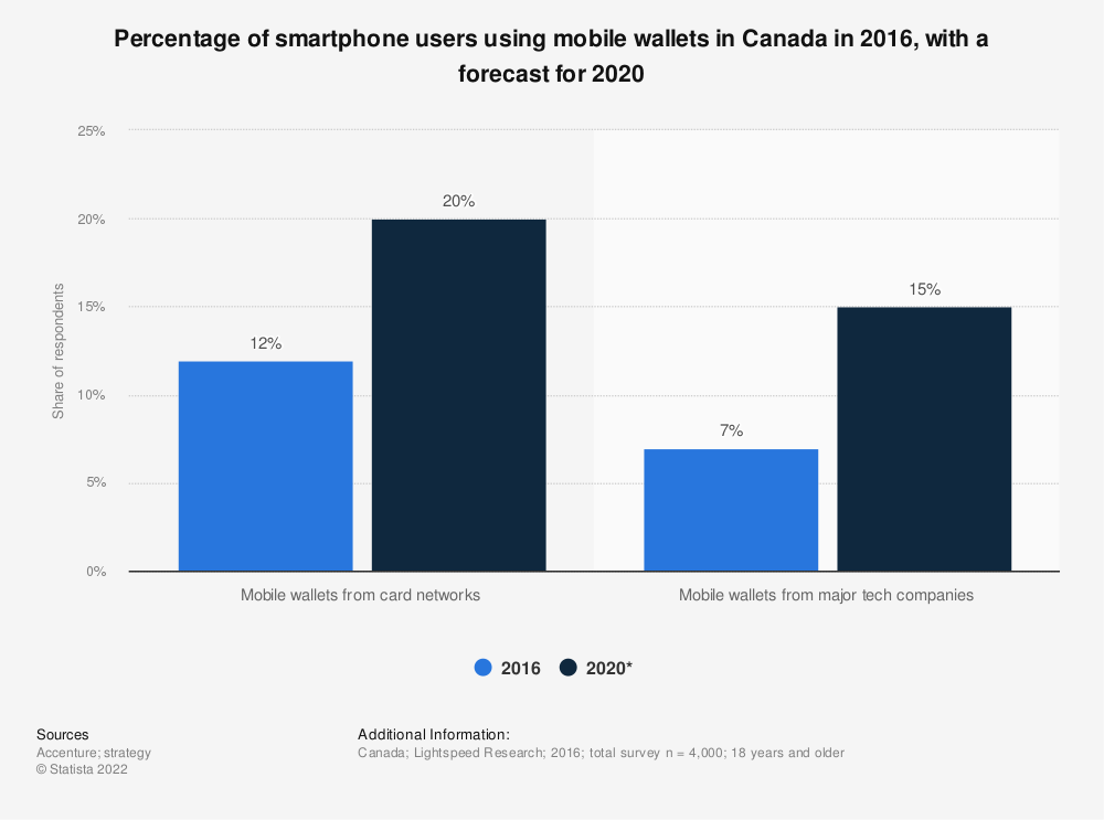 Statistic: Percentage of smartphone users using mobile wallets in Canada in 2016, with a forecast for 2020   Statista