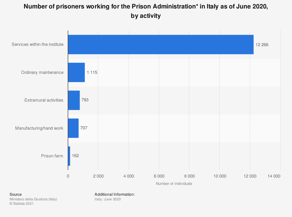 Statistic: Number of prisoners working for the Prison Administration* in Italy as of June 2020, by activity  | Statista