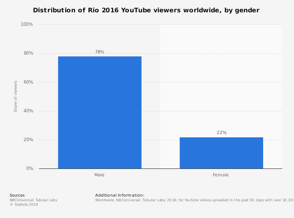 Statistic: Distribution of Rio 2016 YouTube viewers worldwide, by gender | Statista