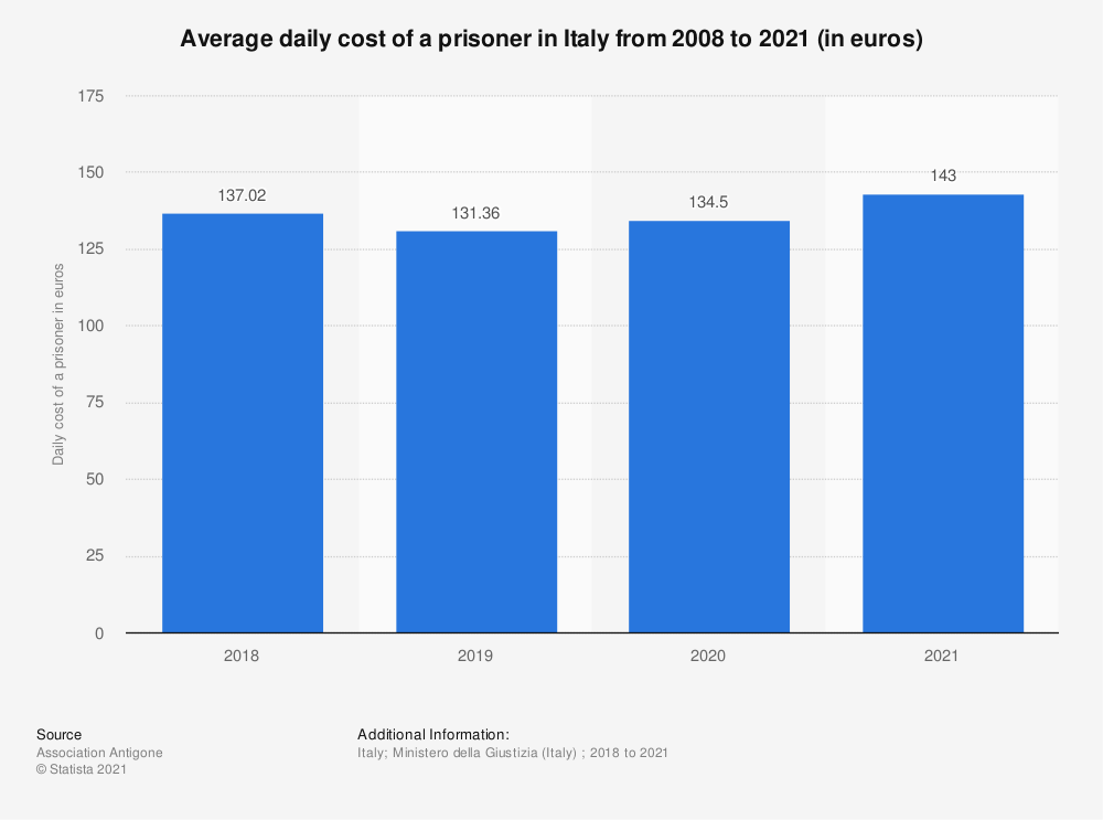 Statistic: Average daily cost of a prisoner in Italy from 2008 to 2021 (in euros) | Statista
