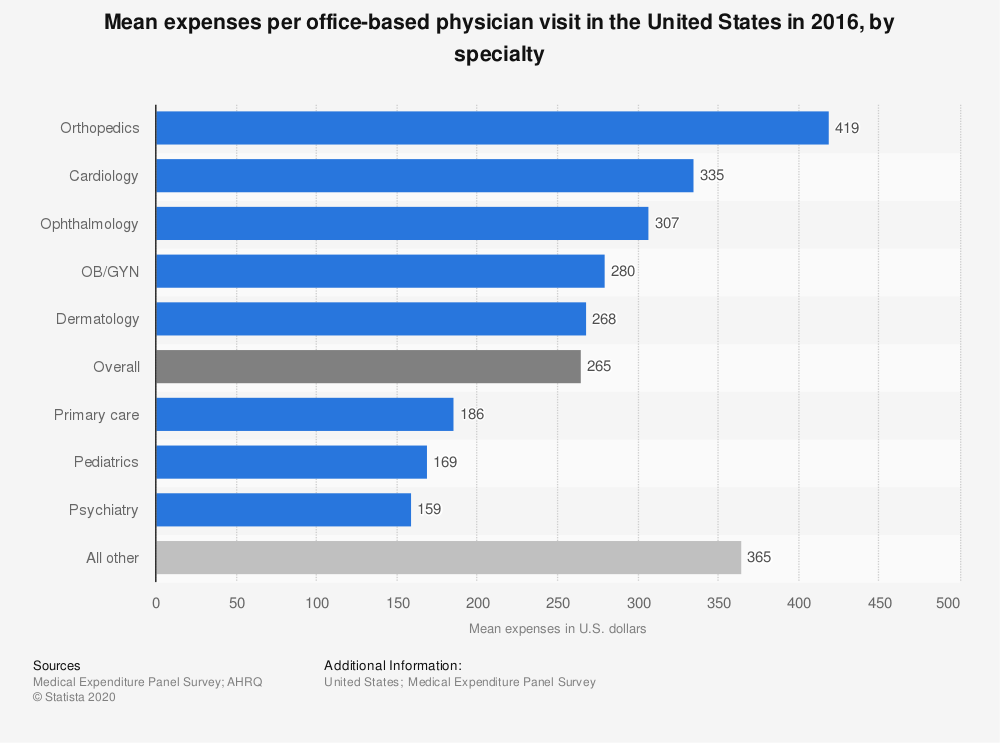 Statistic: Mean expenses per office-based physician visit in the United States in 2016, by specialty | Statista