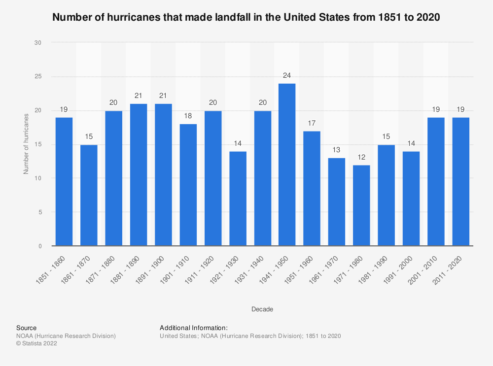 Statistic: Number of hurricanes that made landfall in the United States from 1851 to 2017 | Statista