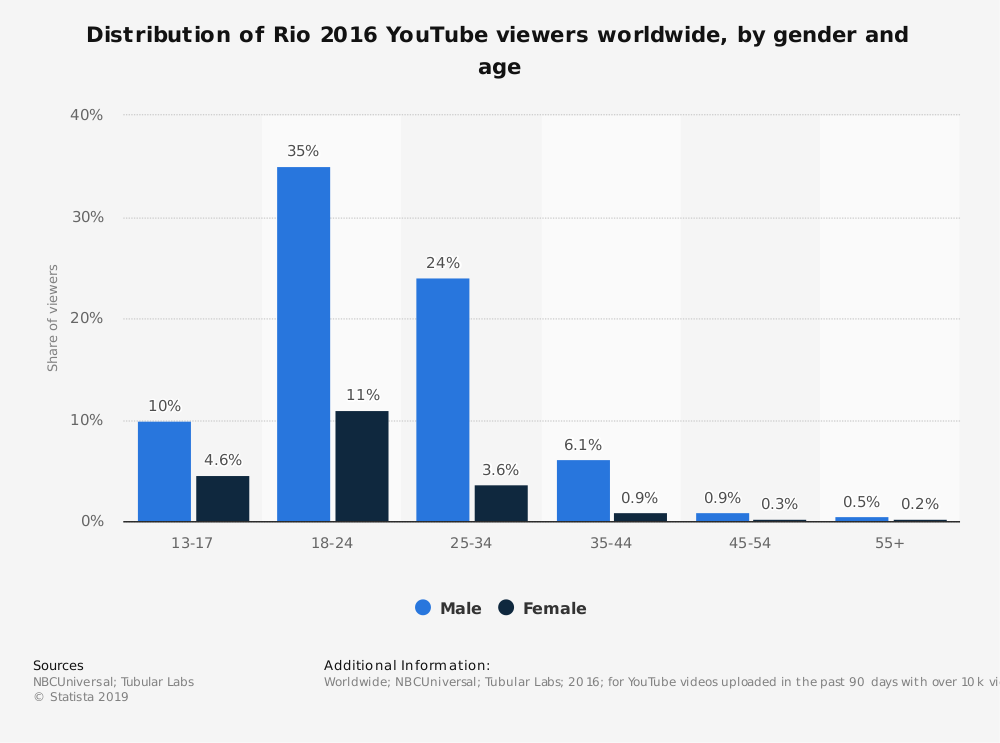 Statistic: Distribution of Rio 2016 YouTube viewers worldwide, by gender and age | Statista