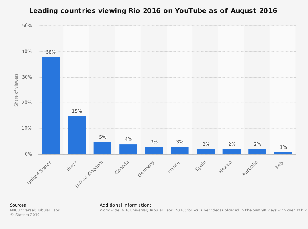 Statistic: Leading countries viewing Rio 2016 on YouTube as of August 2016 | Statista