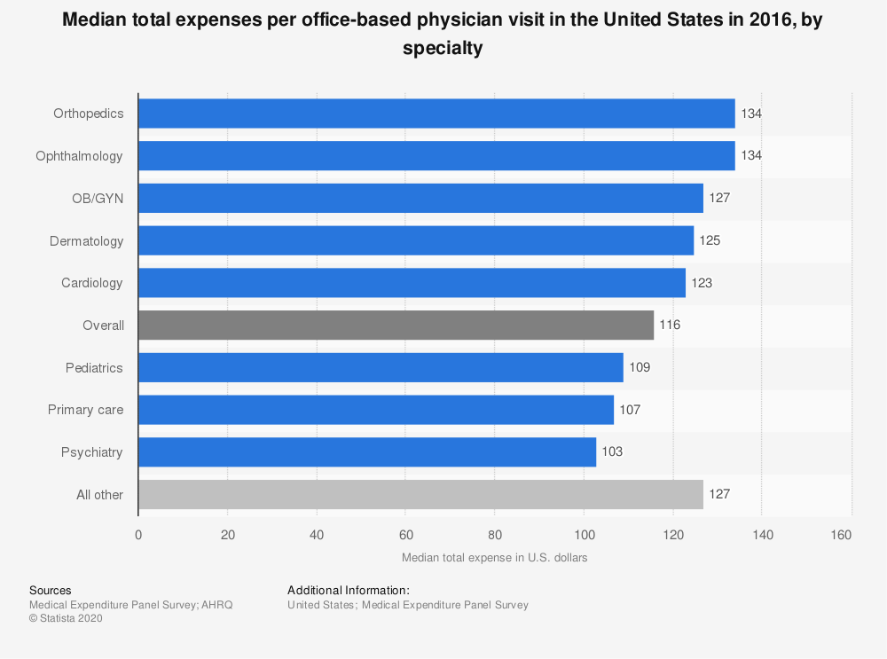 Statistic: Median total expenses per office-based physician visit in the United States in 2016, by specialty | Statista