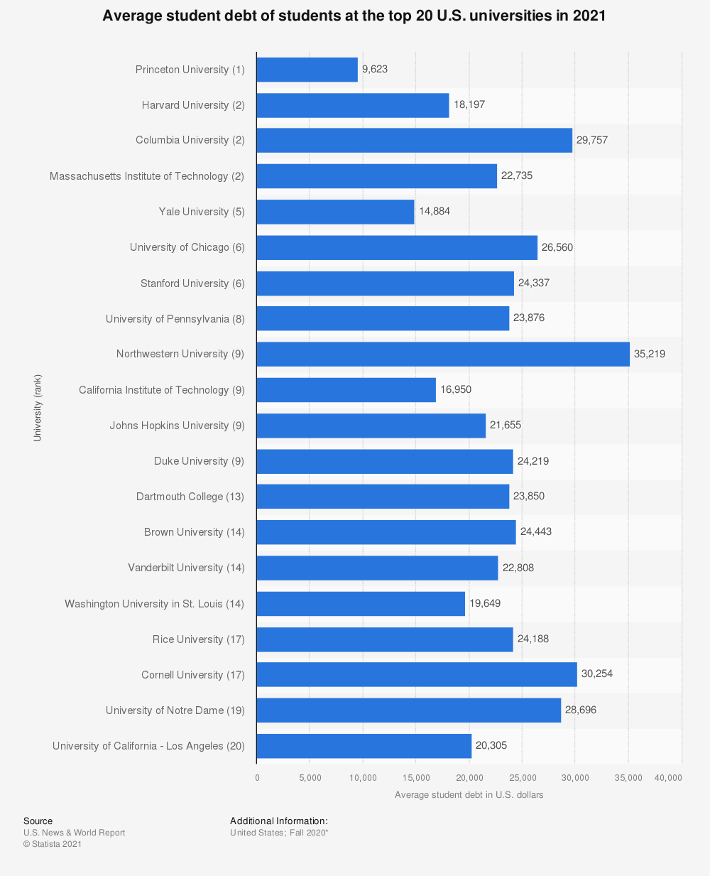 Statistic: Average student debt of students at the top 20 U.S. universities in 2018/19 | Statista