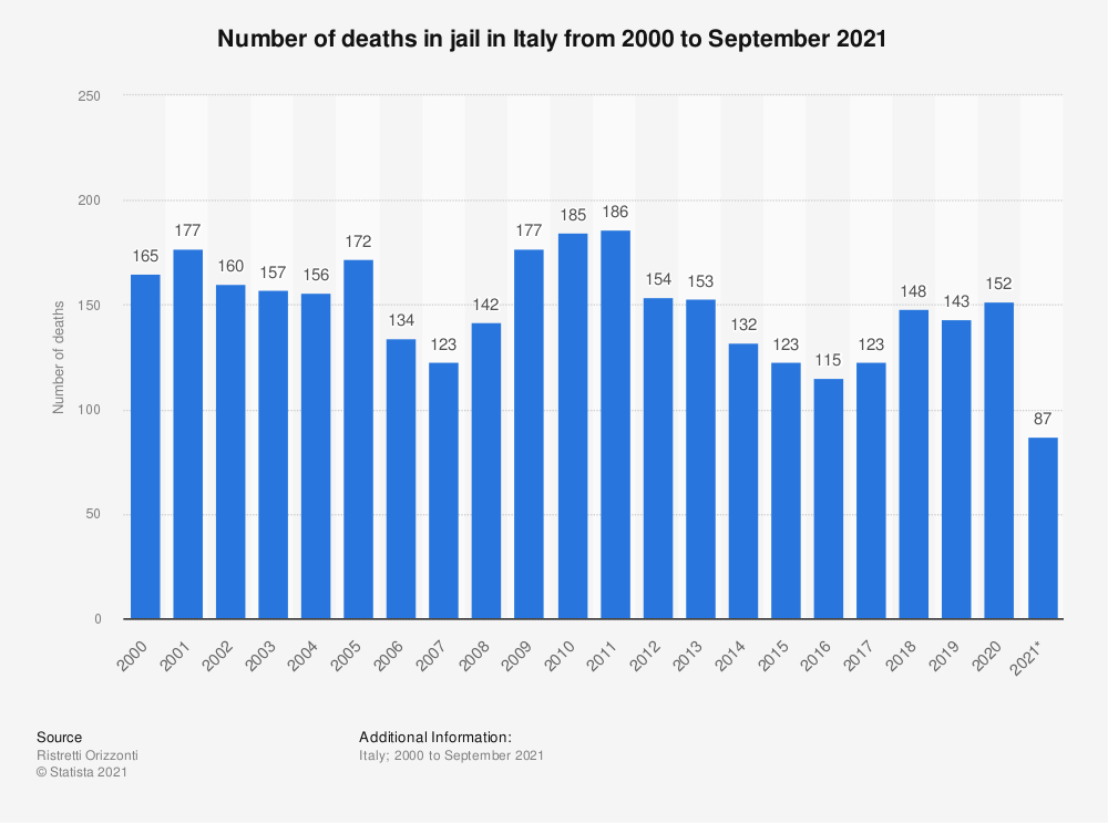 Statistic: Number of deaths in jail in Italy from 2000 to March 2021 | Statista