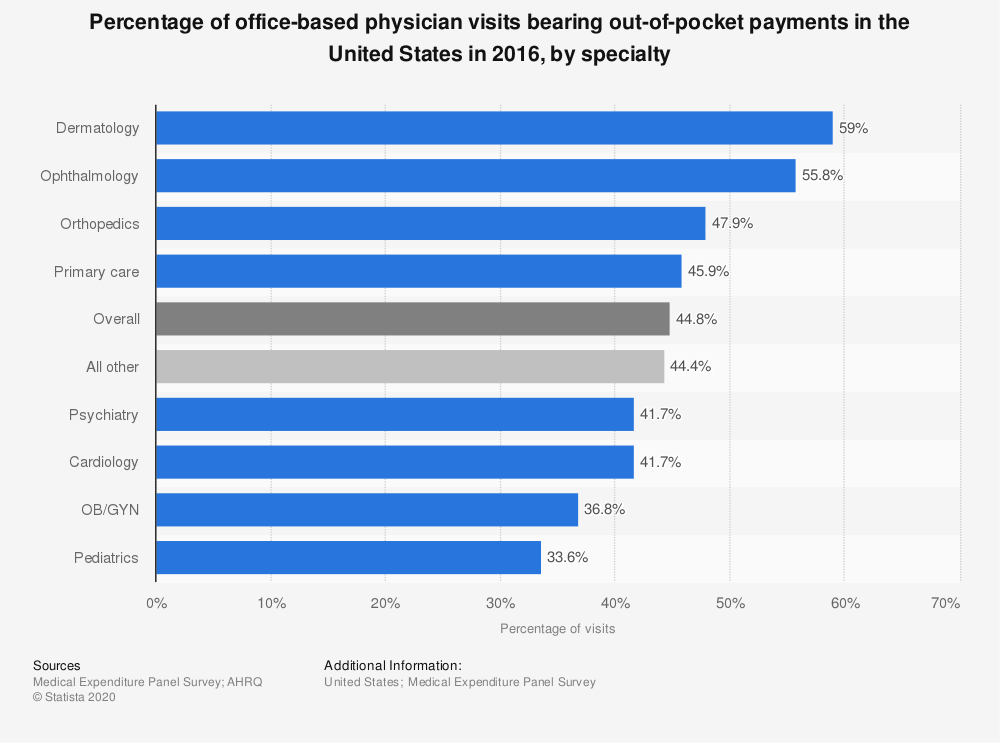 Statistic: Percentage of office-based physician visits bearing out-of-pocket payments in the United States in 2016, by specialty | Statista