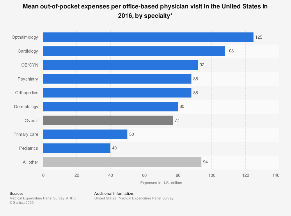 Statistic: Mean out-of-pocket expenses per office-based physician visit in the United States in 2016, by specialty* | Statista