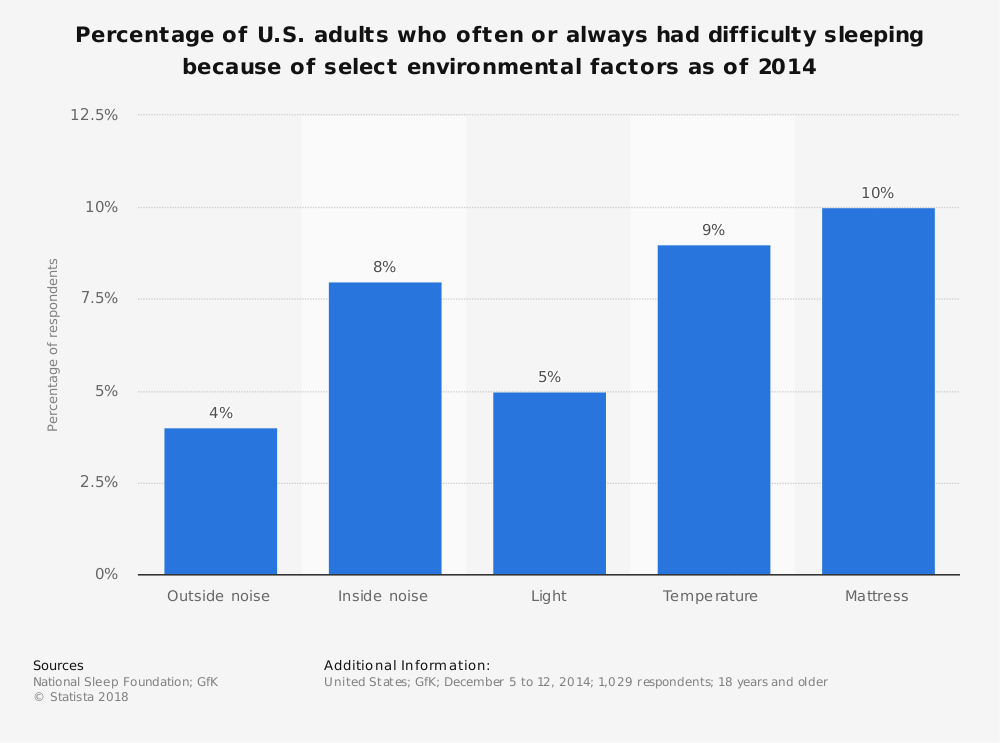 Statistic: Percentage of U.S. adults who often or always had difficulty sleeping because of select environmental factors as of 2014 | Statista
