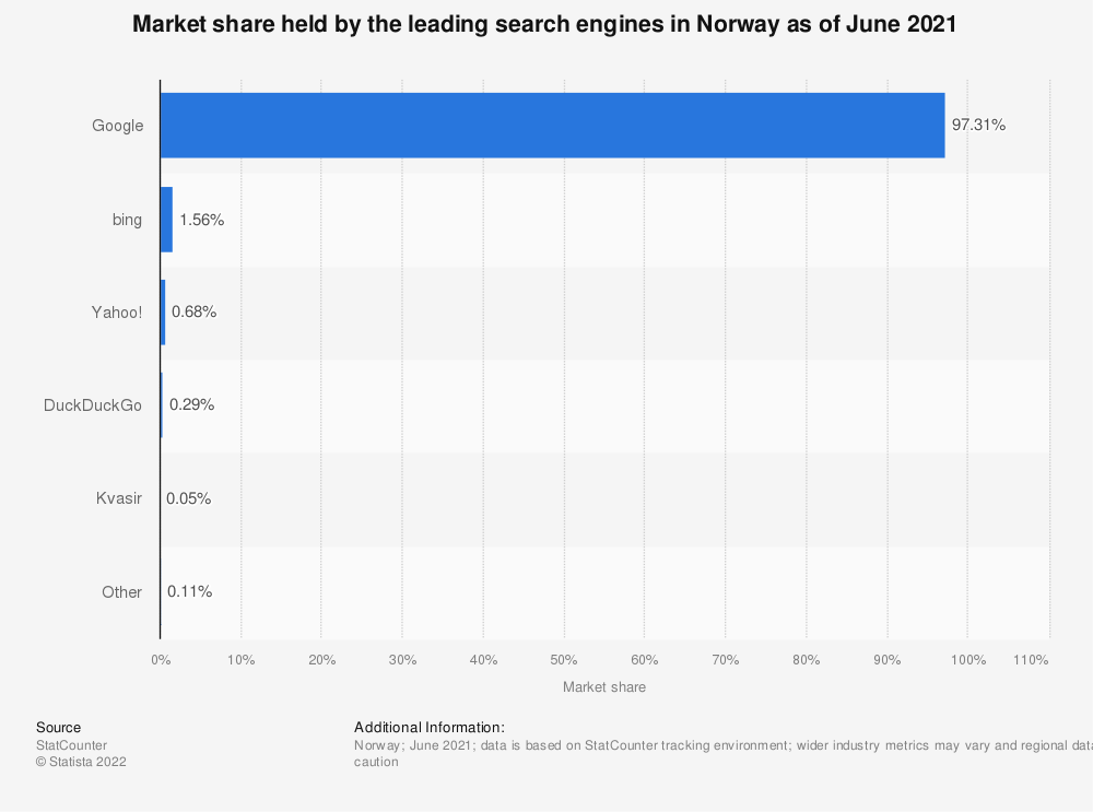 Statistic: Market share held by the leading search engines in Norway as of October 2020   Statista