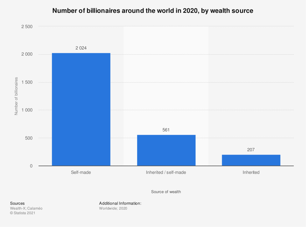 Statistic: Number of billionaires around the world in 2017, by wealth source | Statista