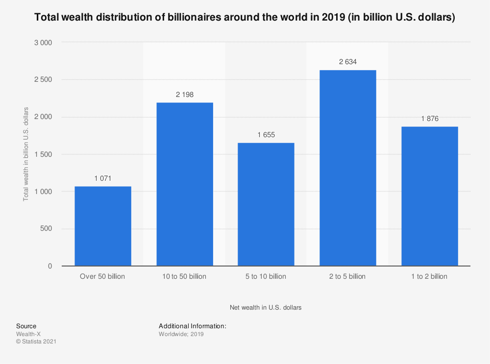 Statistic: Total wealth distribution of billionaires around the world in 2018 (in billion U.S. dollars) | Statista