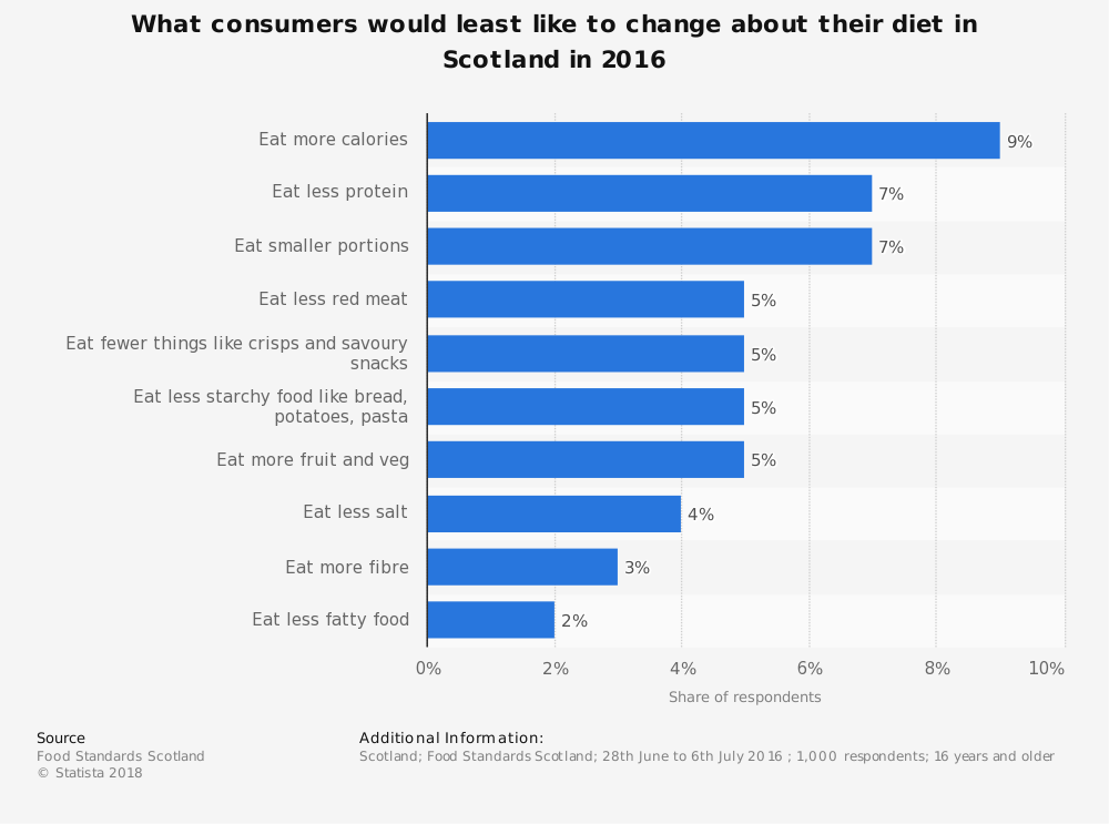 Statistic: What consumers would least like to change about their diet in Scotland in 2016 | Statista