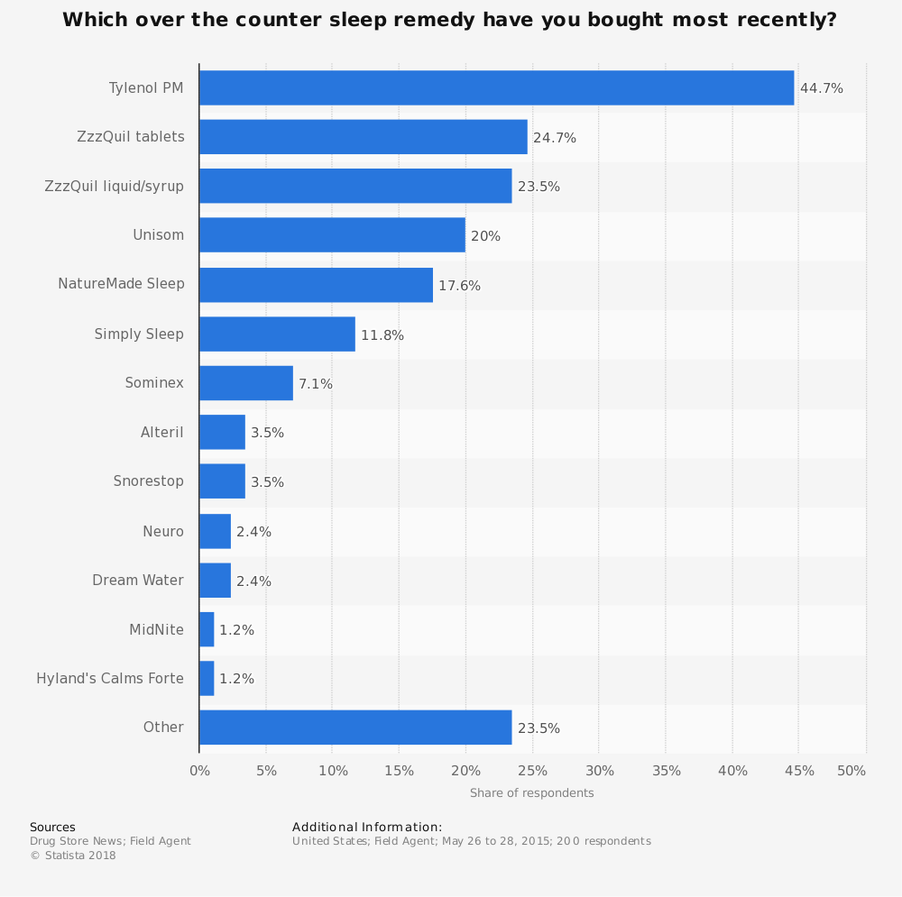Statistic: Which over the counter sleep remedy have you bought most recently? | Statista