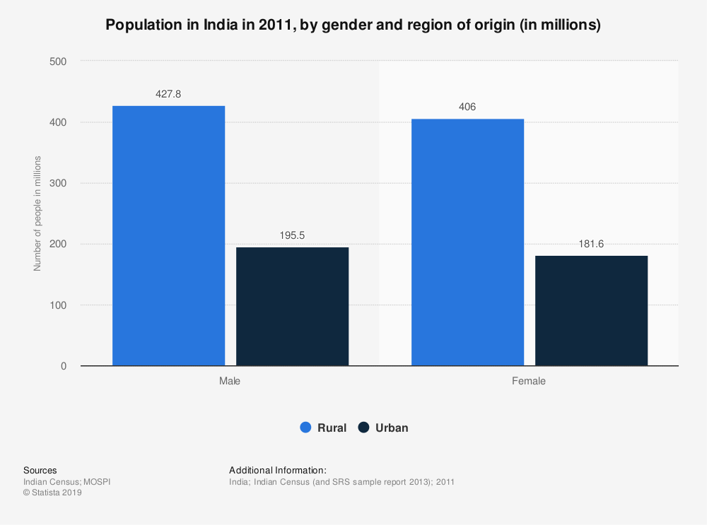 Statistic: Population in India in 2011, by gender and region of origin (in millions) | Statista