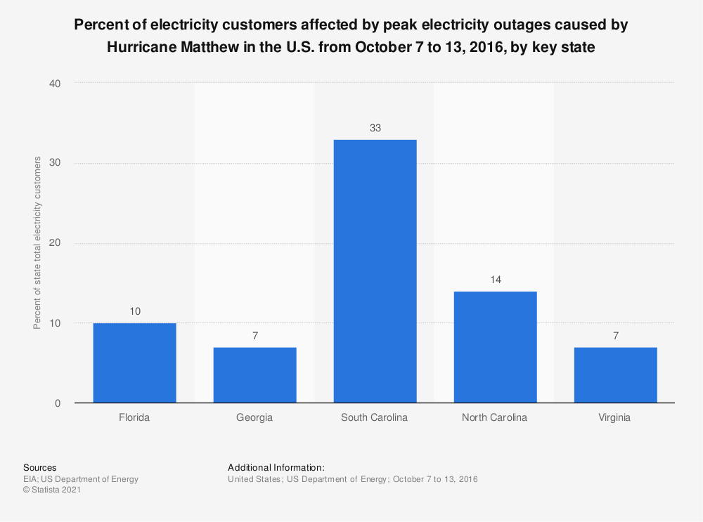 Statistic: Percent of electricity customers affected by peak electricity outages caused by Hurricane Matthew in the U.S. from October 7 to 13, 2016, by key state | Statista