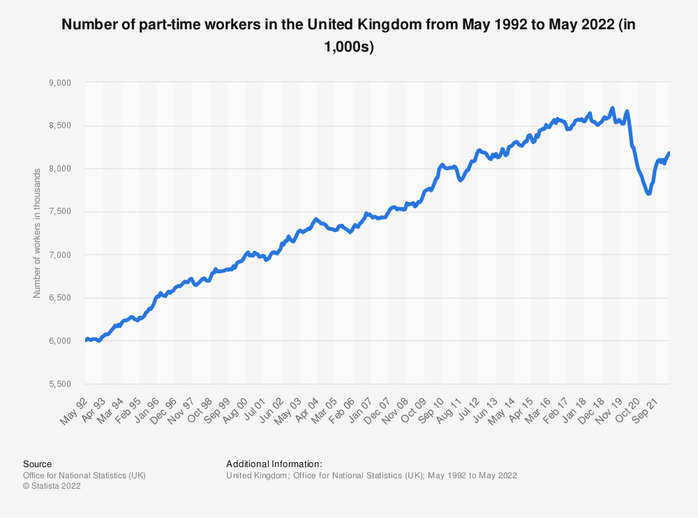 Statistic: Number of part-time workers in the United Kingdom from May 1992 to December 2020 (in 1,000s)   Statista
