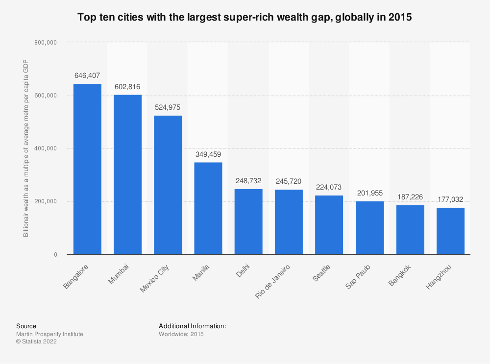 Statistic: Top ten cities with the largest super-rich wealth gap, globally in 2015  | Statista