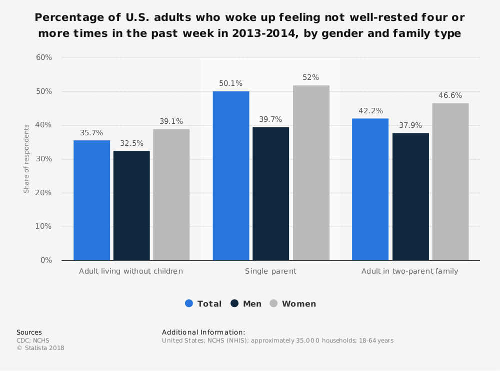 Statistic: Percentage of U.S. adults who woke up feeling not well-rested four or more times in the past week in 2013-2014, by gender and family type | Statista