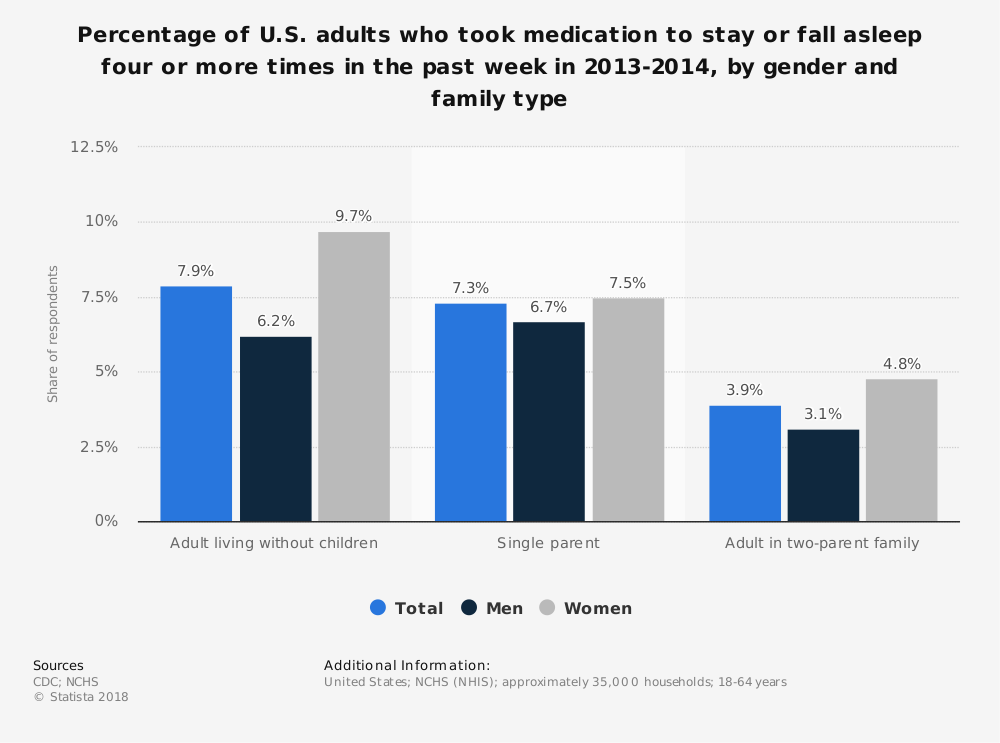 Statistic: Percentage of U.S. adults who took medication to stay or fall asleep four or more times in the past week in 2013-2014, by gender and family type | Statista
