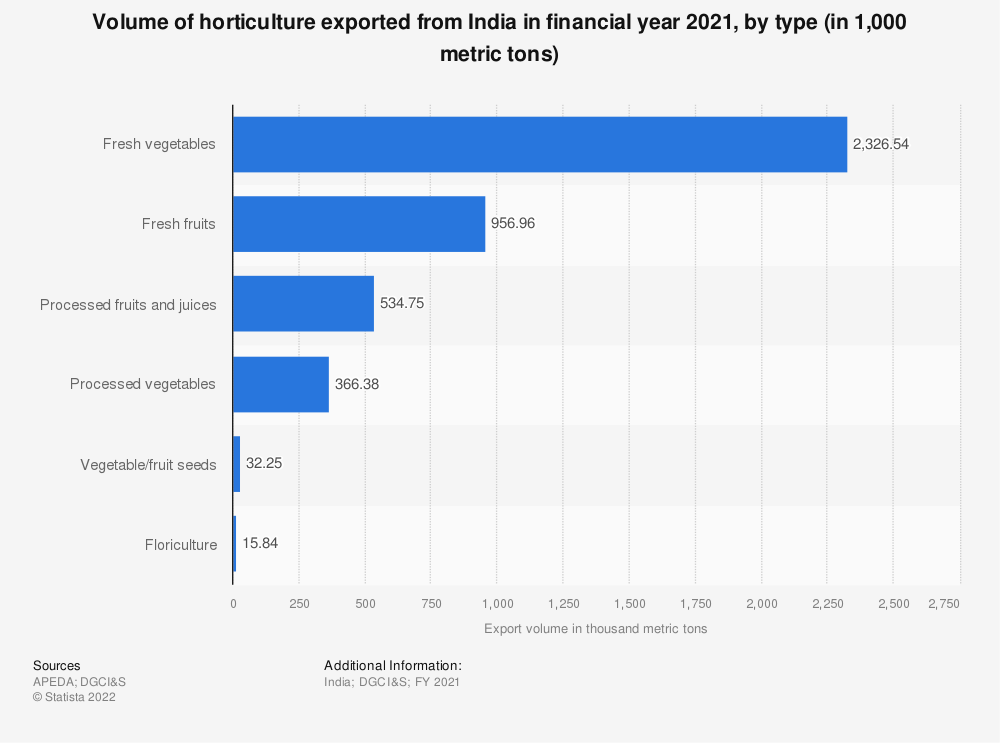 Statistic: Volume of horticulture exported from India in financial year 2020, by type (in 1,000 metric tons) | Statista