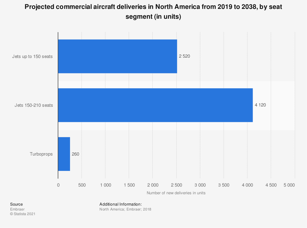 Statistic: Projected commercial aircraft deliveries in North America from 2019 to 2038, by seat segment (in units) | Statista