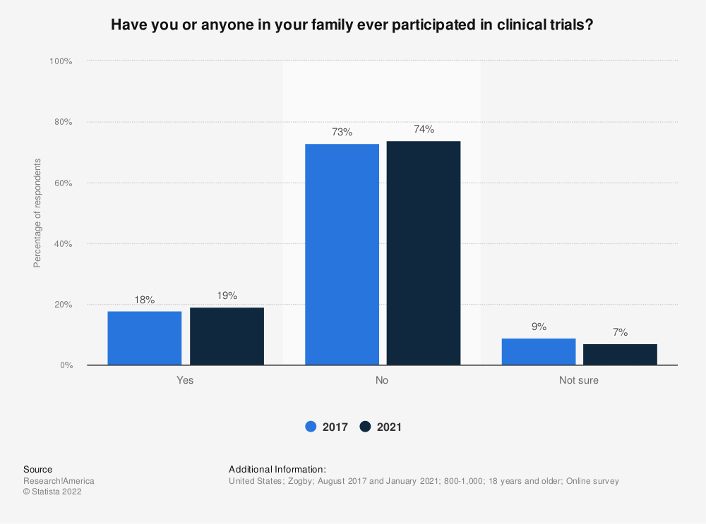 Statistic: Have you or anyone in your family ever participated in clinical trials? | Statista