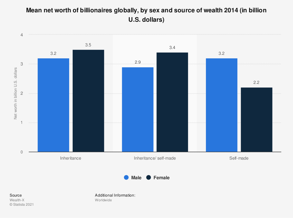 Statistic: Mean net worth of billionaires globally, by sex and source of wealth 2014 (in billion U.S. dollars)   Statista