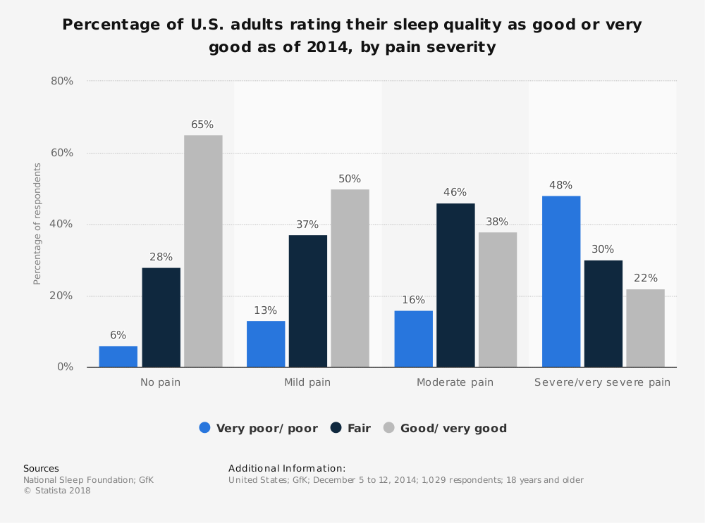 Statistic: Percentage of U.S. adults rating their sleep quality as good or very good as of 2014, by pain severity | Statista