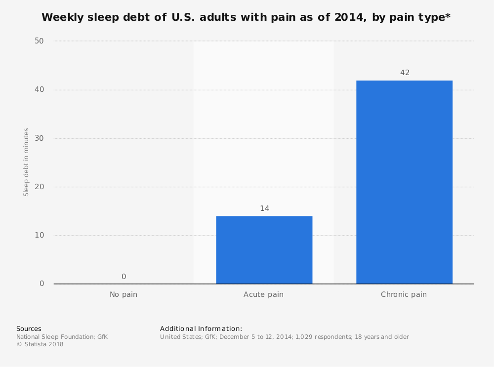 Statistic: Weekly sleep debt of U.S. adults with pain as of 2014, by pain type* | Statista