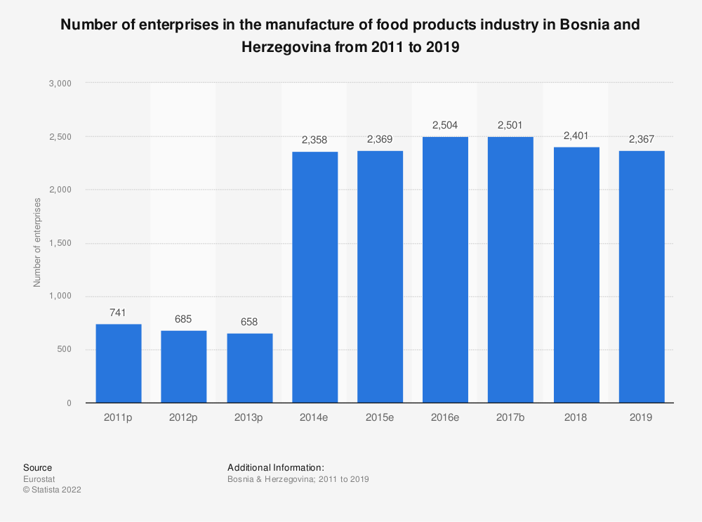 Statistic: Number of enterprises in the manufacture of food products industry in Bosnia and Herzegovina from 2011 to 2016 | Statista