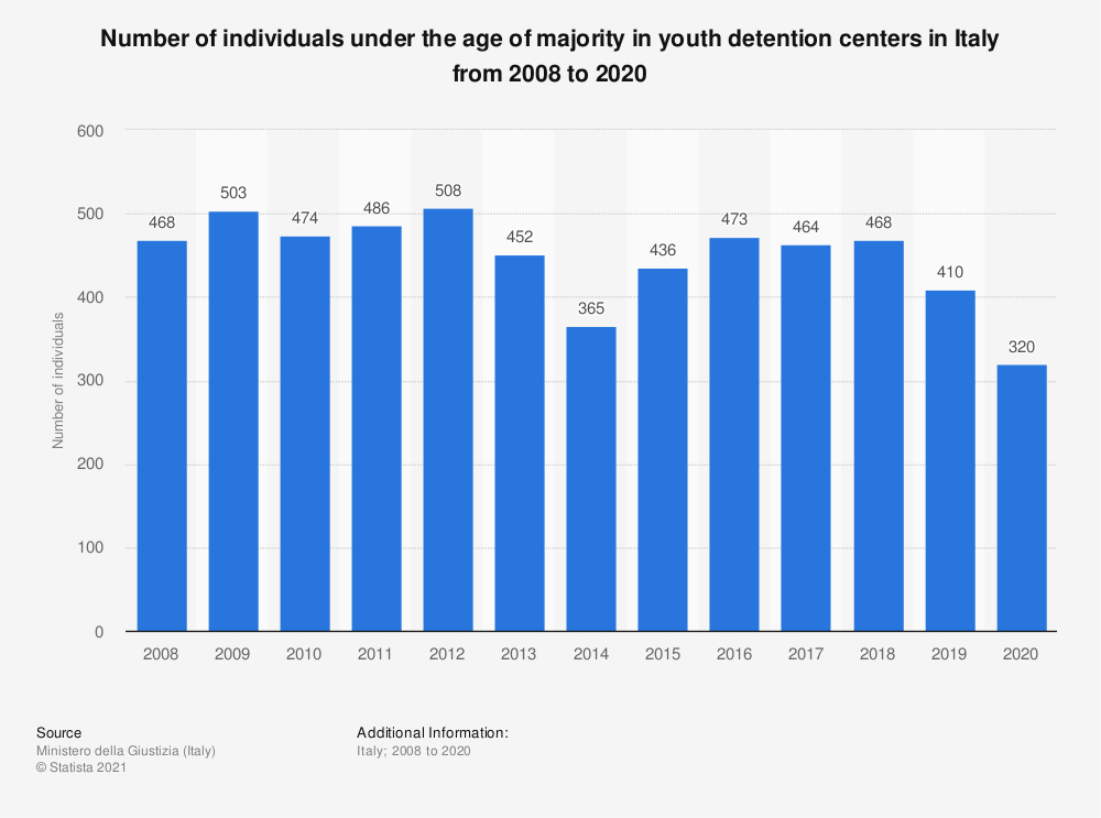 Statistic: Number of individuals under the age of majority in youth detention centers in Italy from 2008 to 2020 | Statista