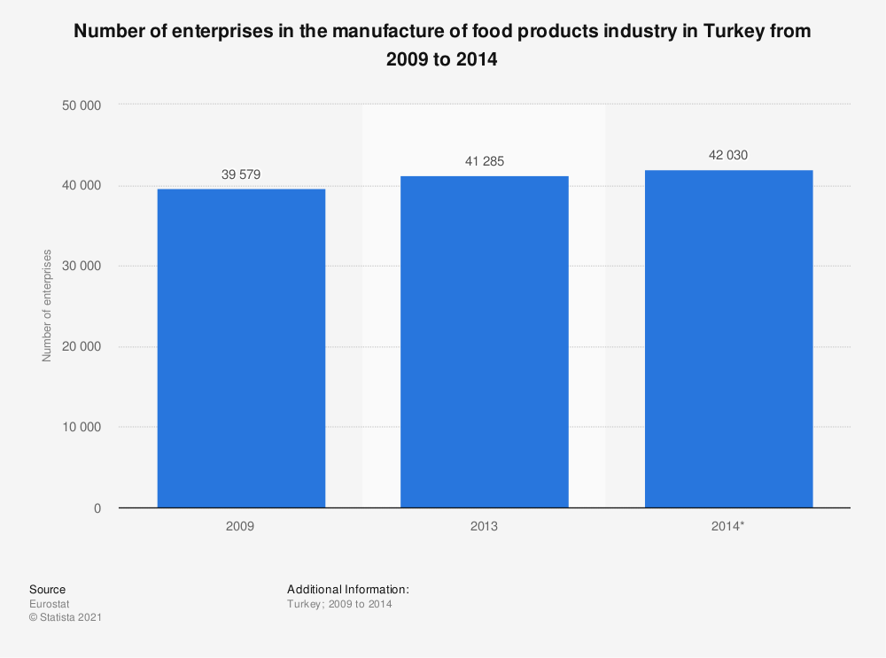Statistic: Number of enterprises in the manufacture of food products industry in Turkey from 2009 to 2014 | Statista