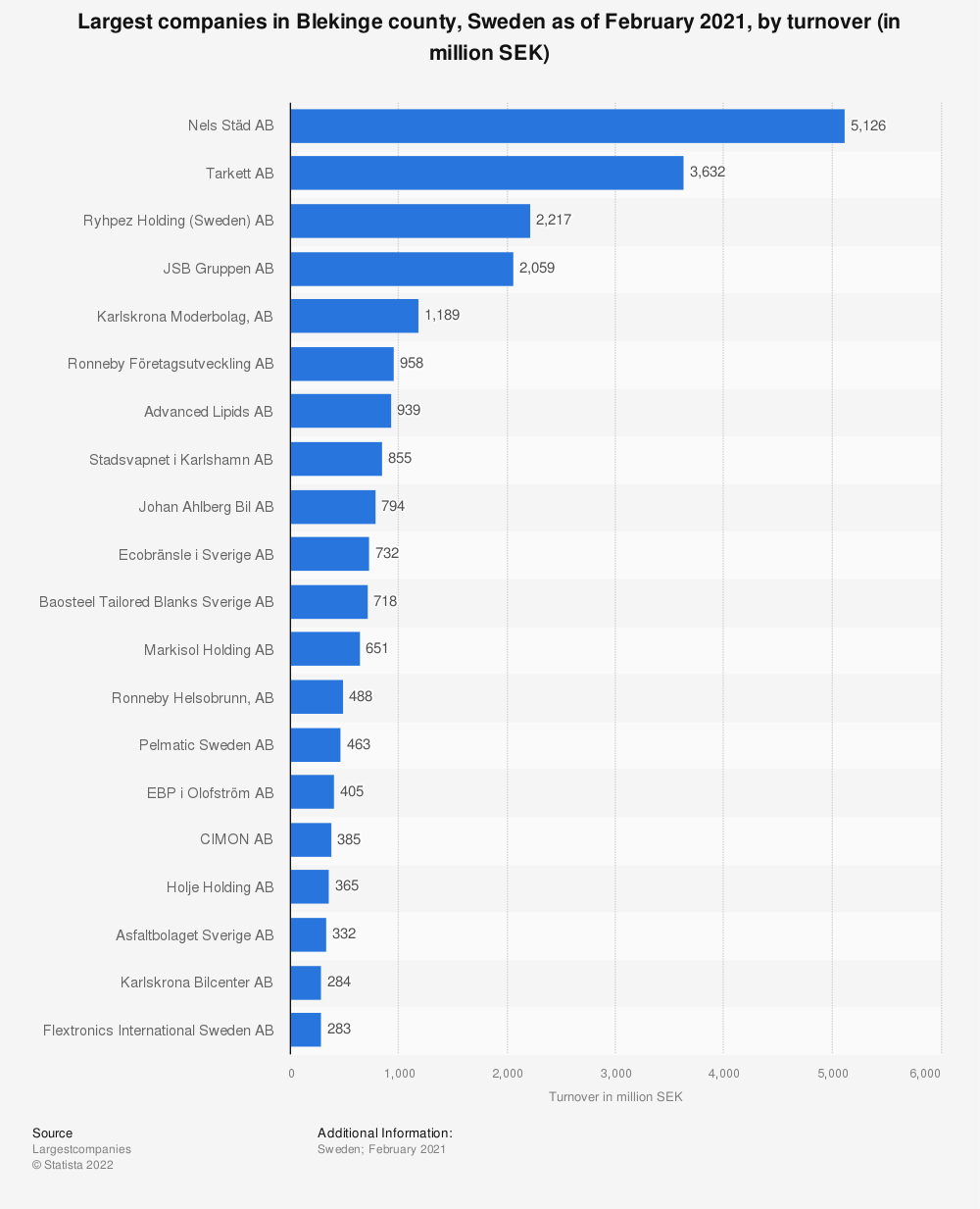 Statistic: Largest companies in Blekinge county, Sweden as of February 2021, by turnover (in million SEK) | Statista
