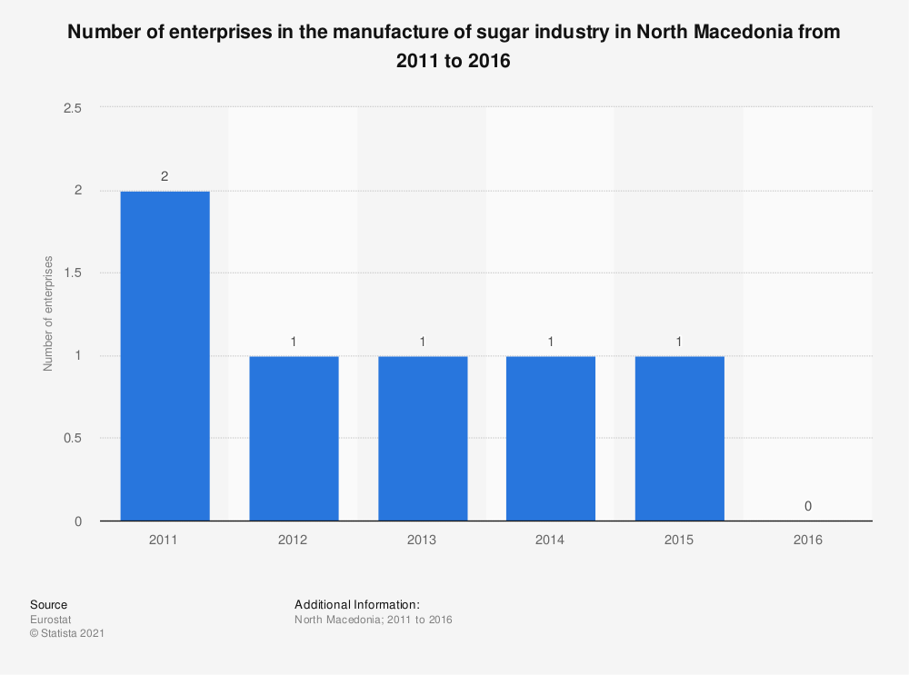 Statistic: Number of enterprises in the manufacture of sugar industry in North Macedonia from 2011 to 2016 | Statista