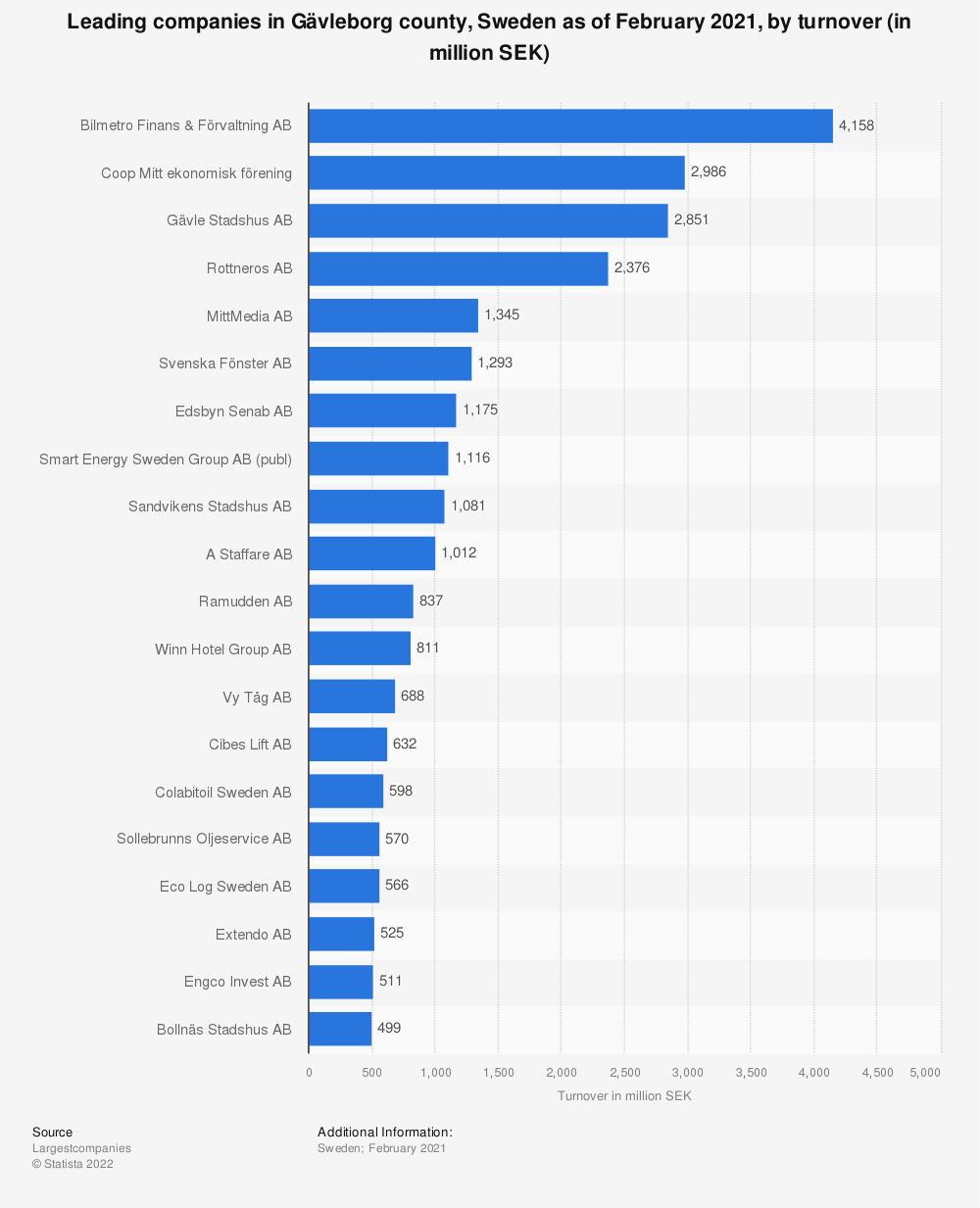 Statistic: Top 20 companies in Gävleborg county, Sweden as of December 2018, by turnover (in million SEK) | Statista