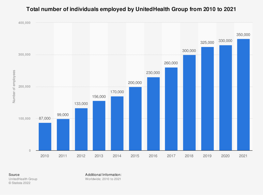 Statistic: Total number of individuals employed by UnitedHealth Group from 2010 to 2018* | Statista