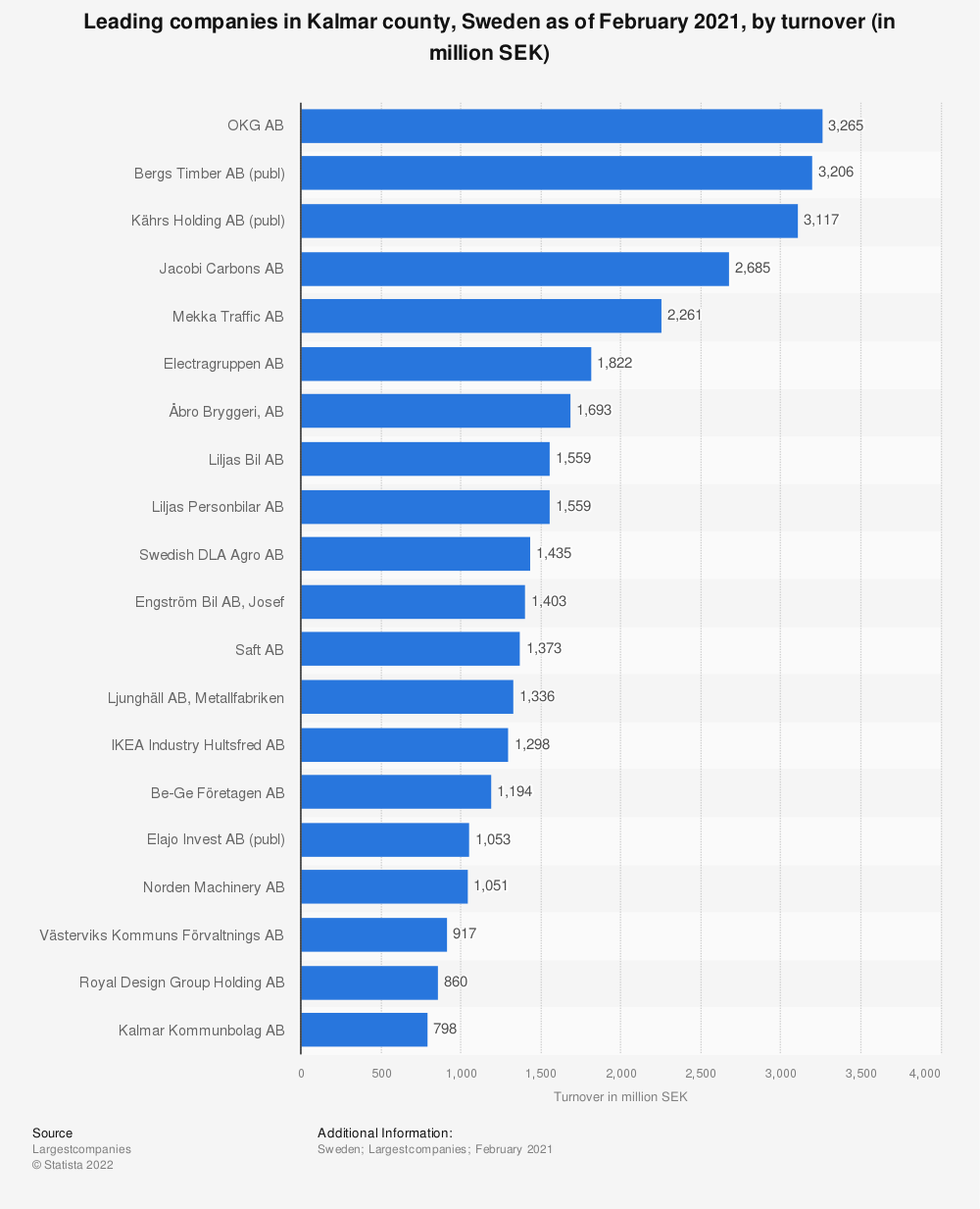 Statistic: Top 20 companies in Kalmar county, Sweden as of December 2018, by turnover (in thousand SEK) | Statista