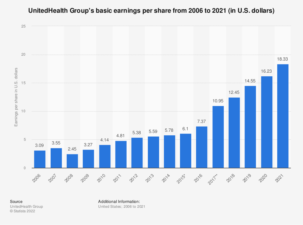 Statistic: UnitedHealth Group's basic earnings per share from 2006 to 2018 (in U.S. dollars)* | Statista